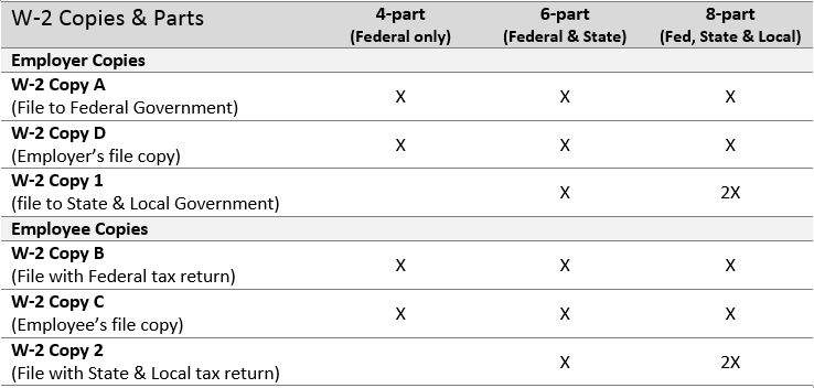 W-2 Copies and Requirements Table